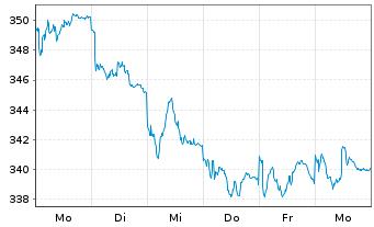 Chart Acatis Ch.Sel.-Acatis Akt.Dtsc Inh.-Anteile o.N. - 1 Woche