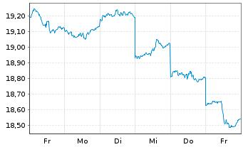 Chart Fr.Temp.Inv.Fds-T.Gl.Tot.Ret.Nam.-Ant.N(acc.)o.N. - 1 Woche