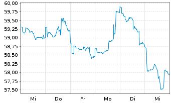 Chart BGF - World Mining Fund Act. Nom. Cl. A 2 EUR o.N. - 1 Woche