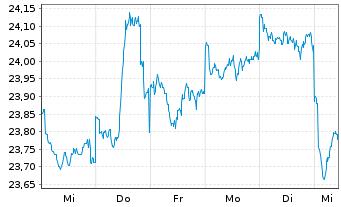 Chart ACMBernstein-Glob.Eq.Blend Ptf - 1 Woche