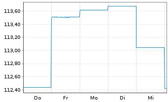 Chart AXA World Fds-Optimal Inc. Nam-Ant A (auss.) o.N. - 1 Woche