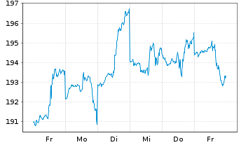 Chart AXA World Funds-Optimal Inc. NamAnt A (thes.) o.N. - 1 Woche