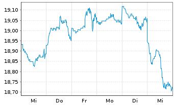 Chart Fr.Temp.Inv.Fds-T.Gl.Equ.Inc. N. A (acc.) EUR o.N. - 1 Woche