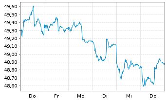 Chart Allianz TAARA Stiftungsfonds Inhaber-Anteile Ao.N. - 1 Woche