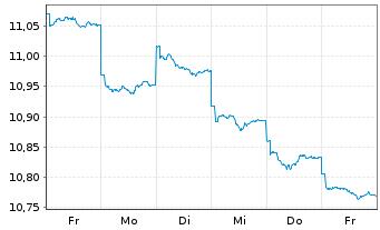 Chart Fr.Temp.Inv.Fds -T.Gl.Bd Fd N-Ant. A MdisGBP o.N. - 1 Woche