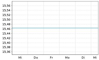 Chart Fr.Temp.Inv.Fds-BRIC Fd Nam.-Ant. A (acc.) o.N. - 1 Woche