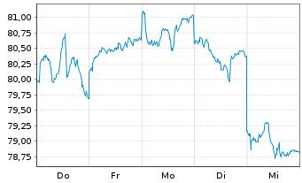Chart Aberdeen Gl.-Asia Pac.Equ.Act.Nom.Cl.D-1 GBPo.N. - 1 Woche