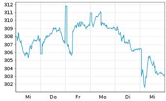 Chart Alken Fund-European Opportuni. Inh.-Anteile R o.N. - 1 Woche