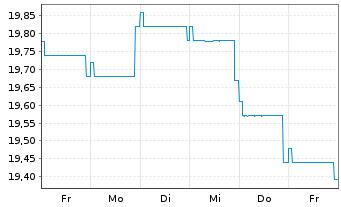 Chart Fidelity Fds-Em. Market Debt - 1 Woche