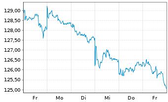 Chart ABAKUS-World Dividend Fund Inhaber-Anteile o.N. - 1 Woche
