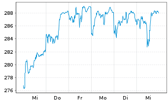 Chart AGIF-All.Eur. Equity Growth Inh.-Ant. A (EUR) o.N. - 1 Woche