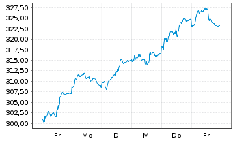 Chart AGIF-All.Europe Equity Growth Inh An AT (EUR) o.N. - 1 Woche