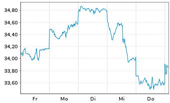 Chart Fr.Temp.Inv.Fds -F.Technol. Fd N-Ant. A acc.E oN. - 1 Woche