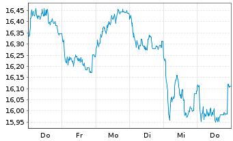 Chart Fidelity Fds-Nordic Fund Reg. Sh A Acc. SEK o.N. - 1 Woche