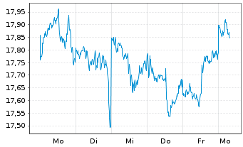 Chart F.Temp.Inv.Fds-T.Growth EUR N.Ant. A USD Ydis o.N. - 1 Woche
