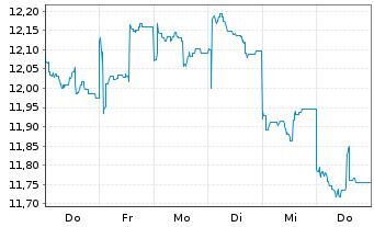 Chart Aberdeen Gl.-Japan.SmallerCos Act.Nom.Cl.D-2 o.N. - 1 Woche