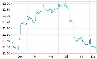 Chart AberdeenGlbl-Em.MktsSm.Co.FdAct.Nom.Cl.A-2 Acco.N. - 1 Woche