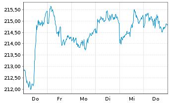 Chart Amundi-Bond Global Aggregate Nam.-Ant  AU (C) o.N. - 1 Woche