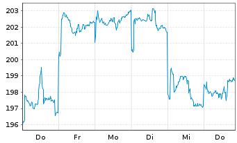 Chart AGIF - All. RCM Hong Kong - 1 Woche