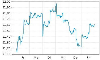 Chart AGIF-All.Japan Equity Inhaber Anteile A (USD) o.N. - 1 Woche