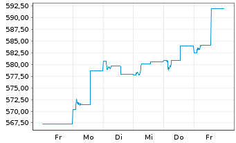 Chart AGIF-All.Thailand Equity Inh.-Anteile A (EUR) oN - 1 Woche