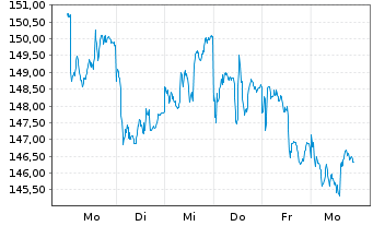 Chart AGIF-All.China Equity Inhaber Anteile A (EUR) oN - 1 Woche