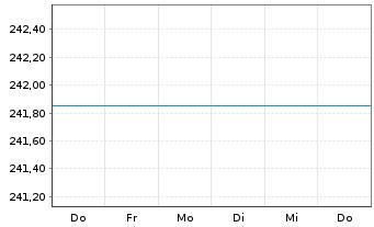 Chart ARERO - Der Weltfonds Inhaber-Anteile o.N. - 1 Woche
