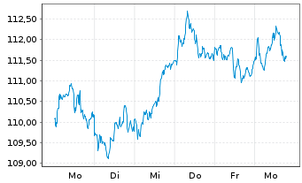 Chart ComStage-DAX UCITS ETF - 1 Woche