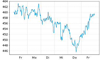 Chart Vontobel Fund-Clean Technology - 1 Woche