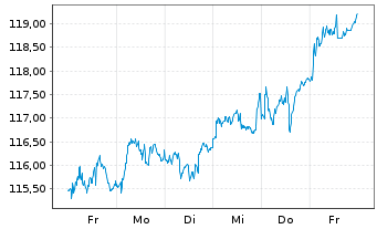 Chart AGIF-All.European Equity Div.Inh.-Ant. A (EUR) oN - 1 Woche