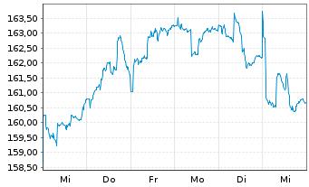 Chart Bellevue Fds (Lux)-BB Afr.Opp. Nam.-Ant B EUR o.N. - 1 Woche