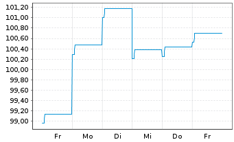Chart AXA World Fds-Gl. Infl. Bds Nam.-Ant. A Dis.EUR oN - 1 Woche