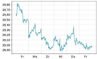 Chart Aberdeen Gl.-Asia Pacific Equ. - 1 Woche