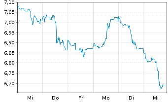 Chart F.T.I.FDS-F.Gold a.Precious M. - 1 Woche