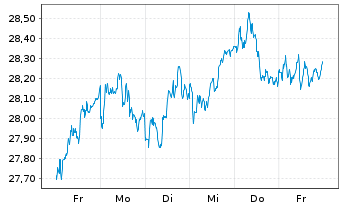 Chart ComStage-DivDAX UCITS ETF - 1 Woche