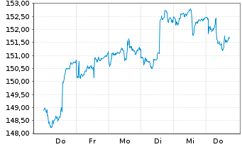 Chart AGIF-All.Dyna.Mult.Ass.Stra.50 Inh.Ant. A (EUR) oN - 1 Woche