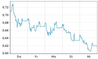 Chart ADO Properties S.A. - 1 Woche