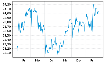 Chart ArcelorMittal S.A. - 1 Woche