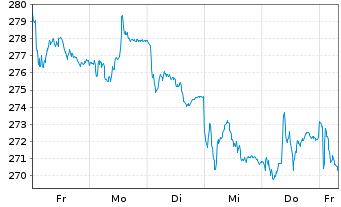 Chart AIS-A.FTSE EPRAEO REAL ESTATE - 1 Woche