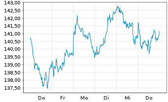 Chart AIS-Amundi MSCI EUROPE H.D.FA. - 1 Woche