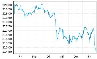Chart AIS-Amundi MSCI Wld Financials - 1 Woche