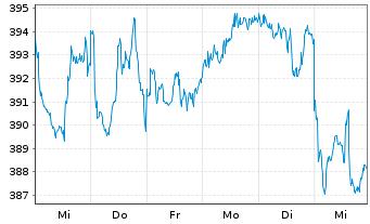 Chart AIS-Amundi MSCI World Energy - 1 Woche