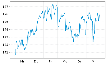 Chart AIS-Amundi S&P Global Luxury - 1 Woche