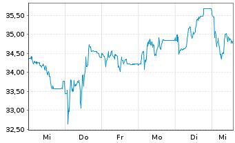 Chart BEFESA S.A. - 1 Woche