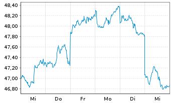 Chart Amundi Ind.Sol.-A.In.MSCI E.M. - 1 Woche
