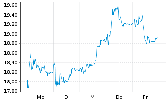 Chart SUSE S.A. - 1 Woche