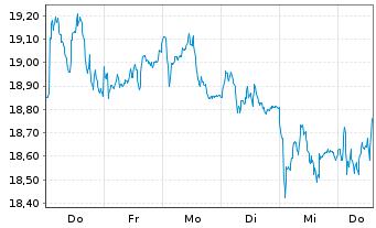 Chart Koninklijke Philips N.V. - 1 Woche