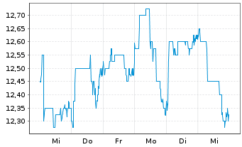 Chart AFC Ajax N.V. - 1 Woche