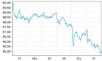 Chart STMicroelectronics N.V. - 1 Woche
