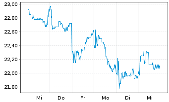 Chart Amsterdam Commodities N.V. - 1 Woche